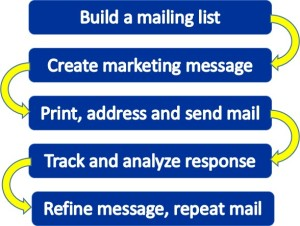 Five Step Direct Mail